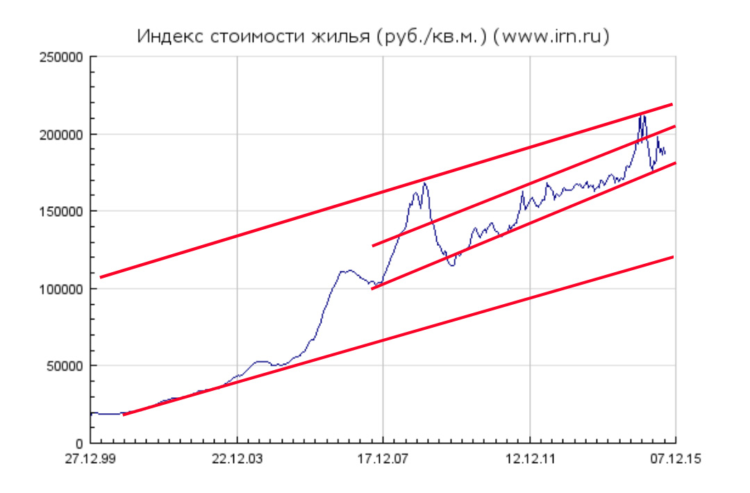 О будущих ценах на жильё в Москве HousPrice2