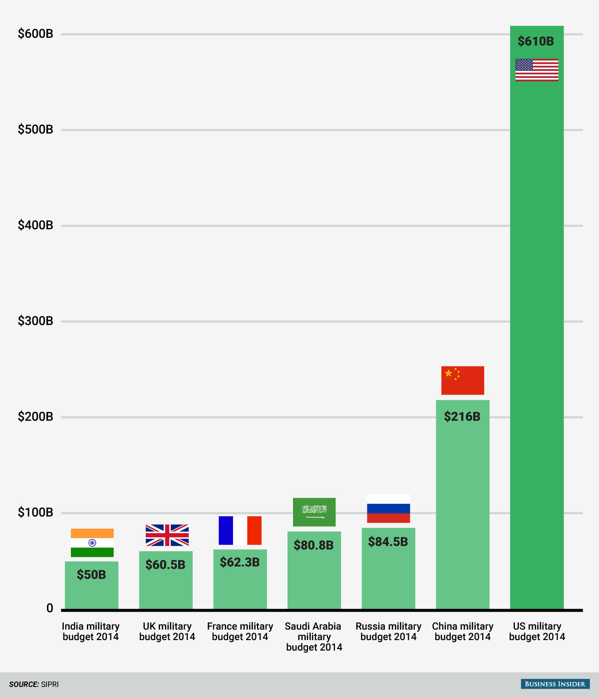 millitary-budget-compare-chart-2