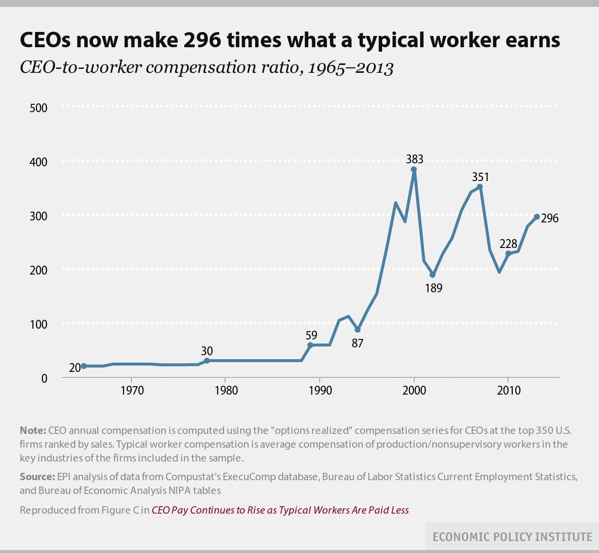 CEO_vs_worker