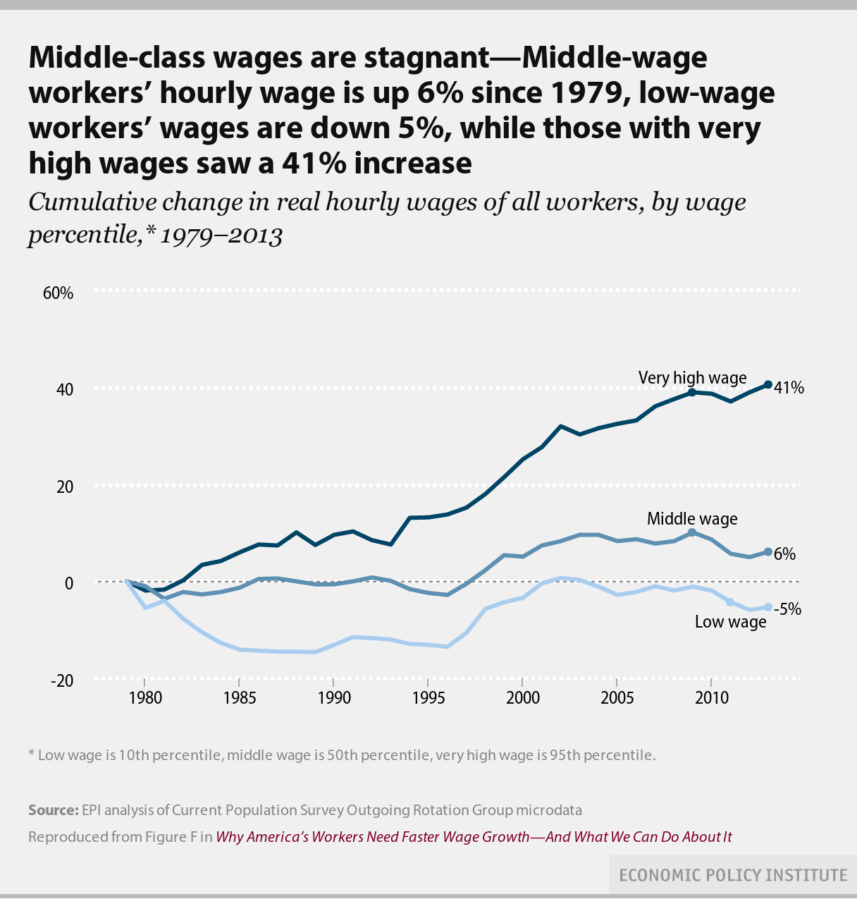 High_vs_low_wage