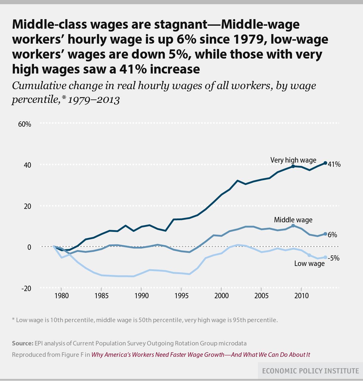 High_vs_low_wage