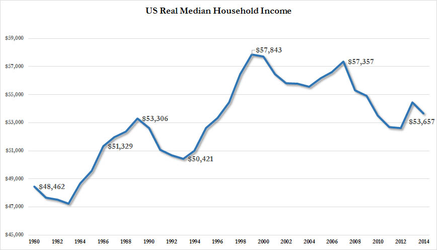 ZH_real median income