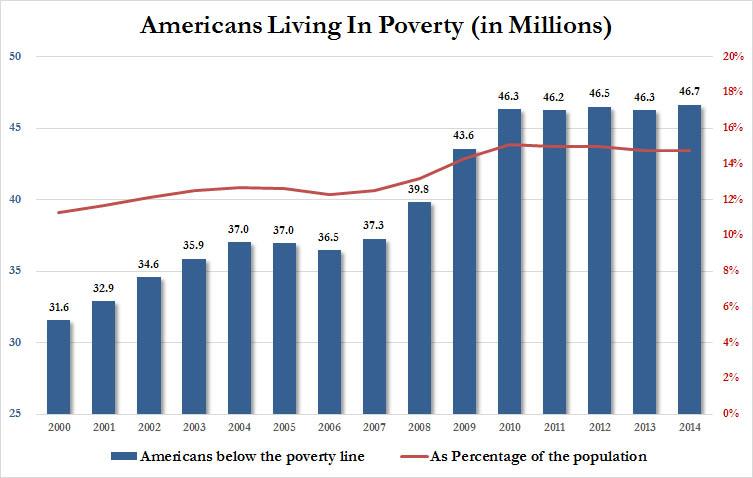 О бедной и беднеющей Америке