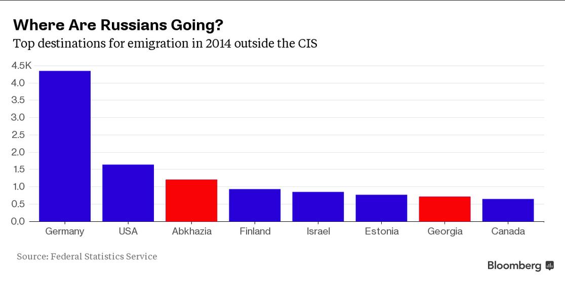 EmigrationRus