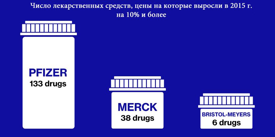 DrugsUp