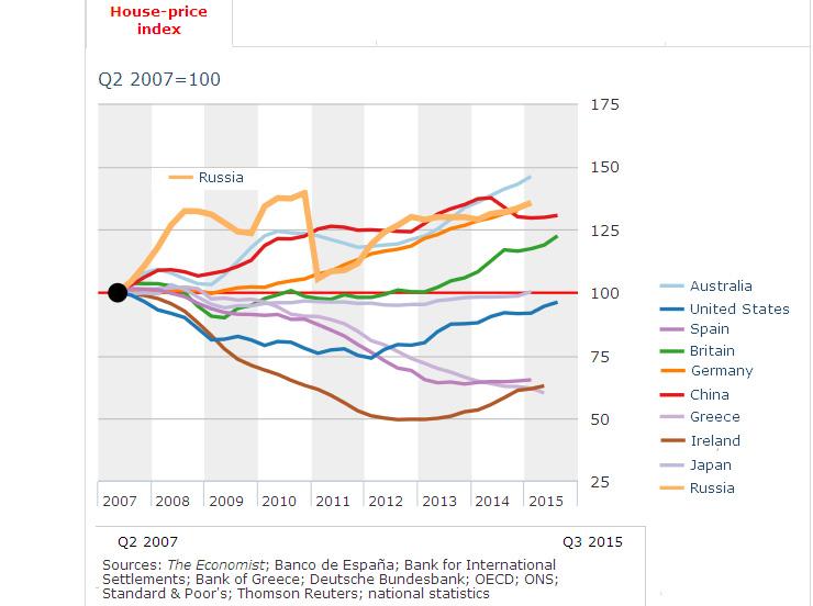 House price index 2007-2015