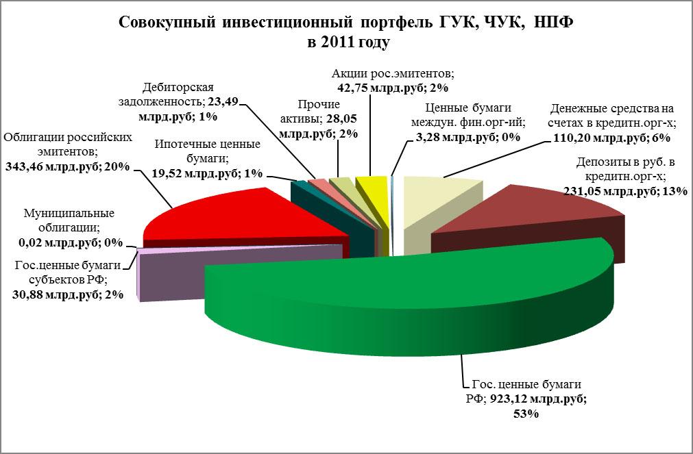 Пенсионный инвестпортфель-1