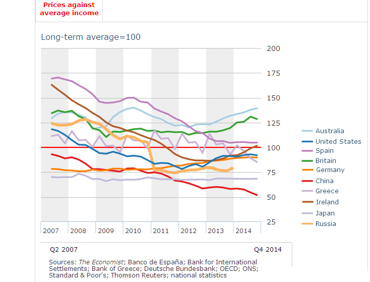 House price income