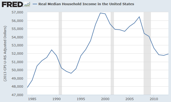 US_Real_Household_Median_Income_thru_2012