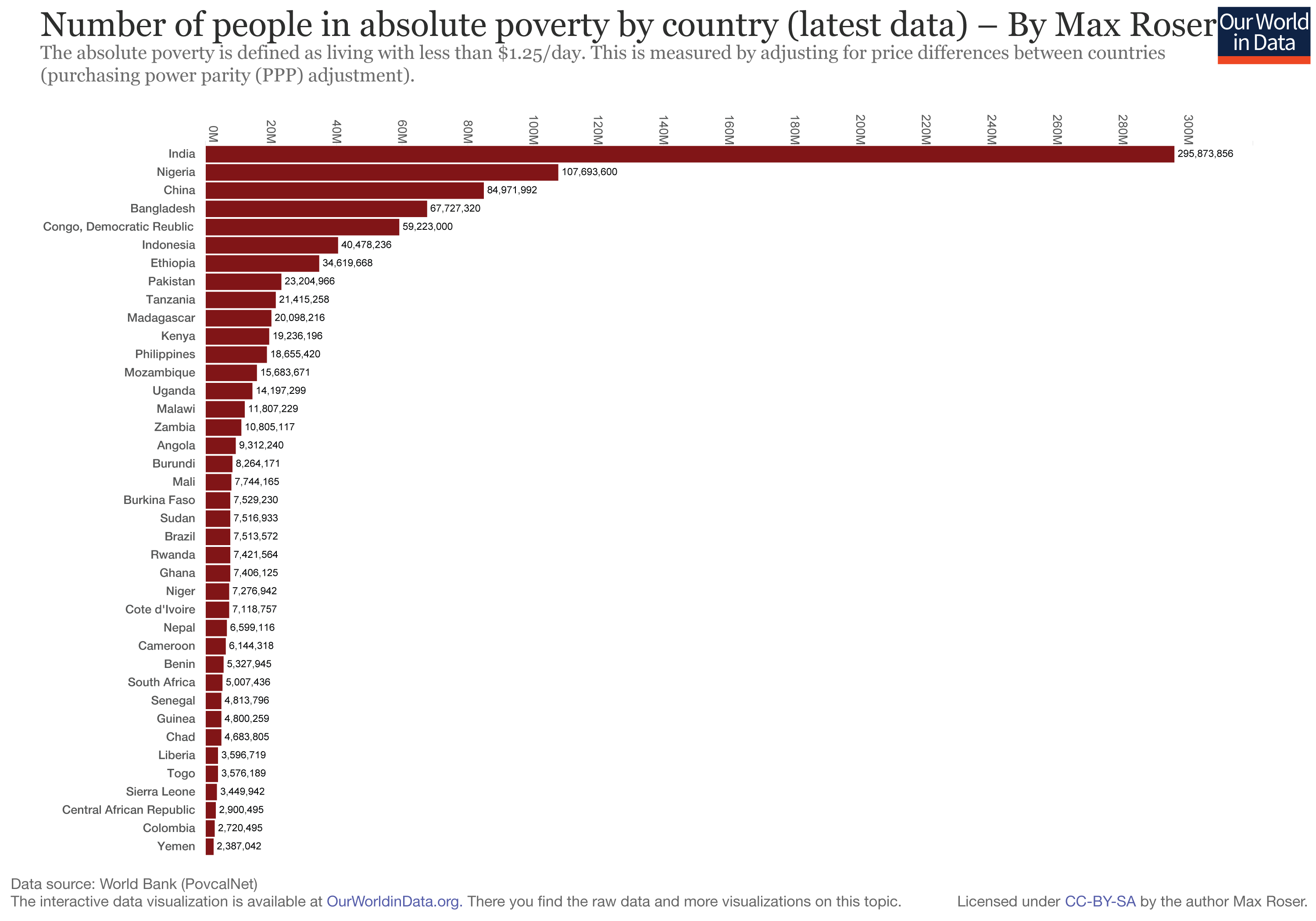poverty-abolute-number-people