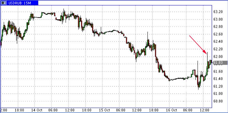 16_10_15_USD-RUR2