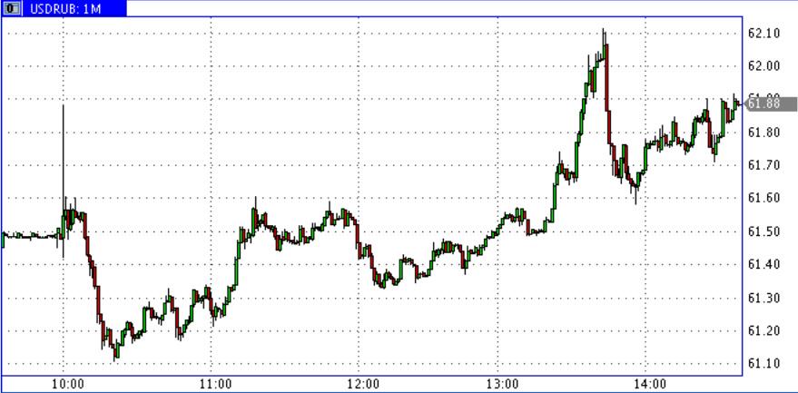 16_10_15_USD-RUR1