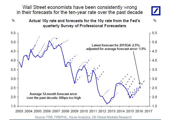 О профпригодности финансовых аналитиков