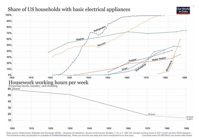 Disruptive-technology-household1