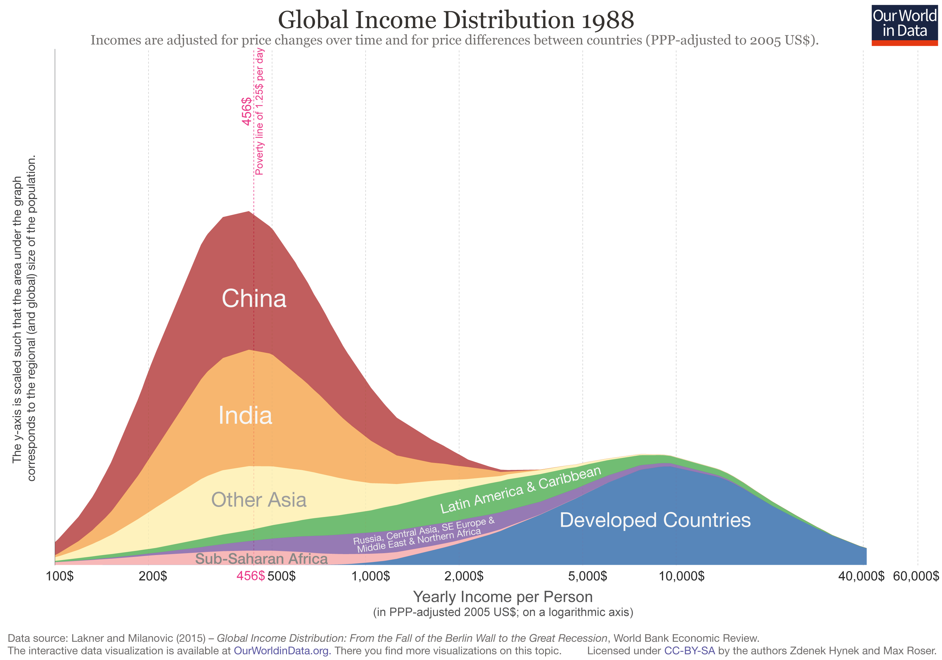Global-Income-Distribution-1988