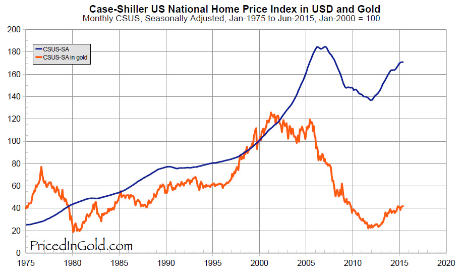 US_HomePrices