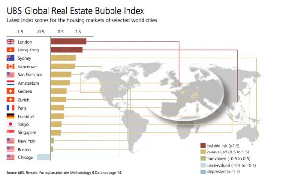 BubbleIndex