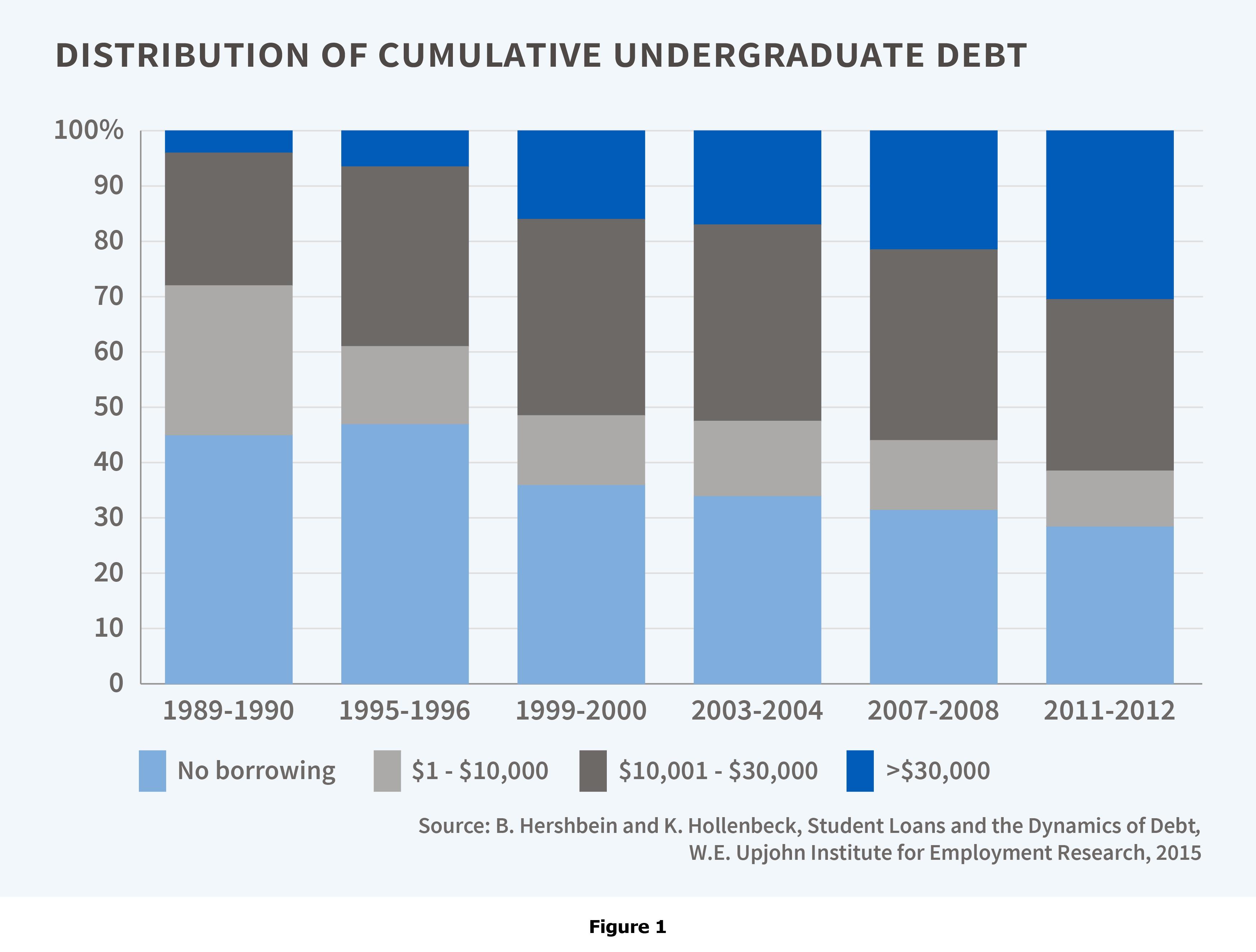student_debt_figure1web-01