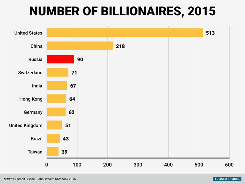 us-has-more-billionaires-than-any-other-country-in-the-world