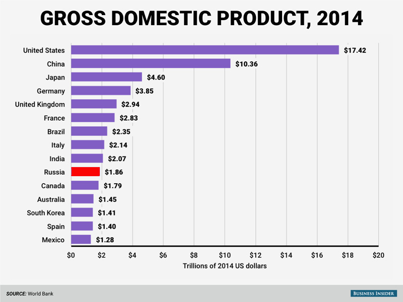 us-has-the-largest-economy-in-the-world