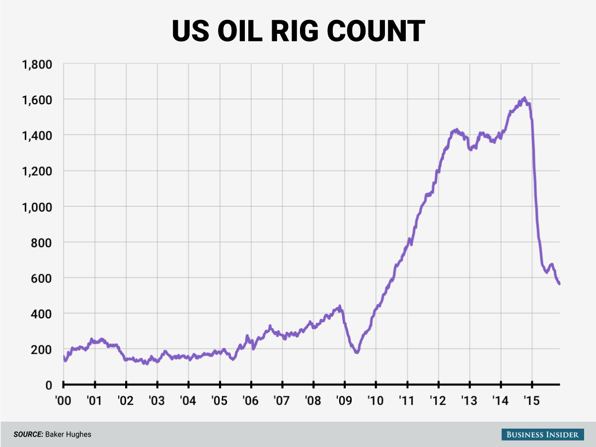 Oil-rigs-chart-11-15