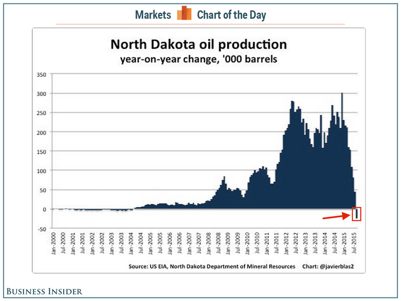 OilNorthDakota