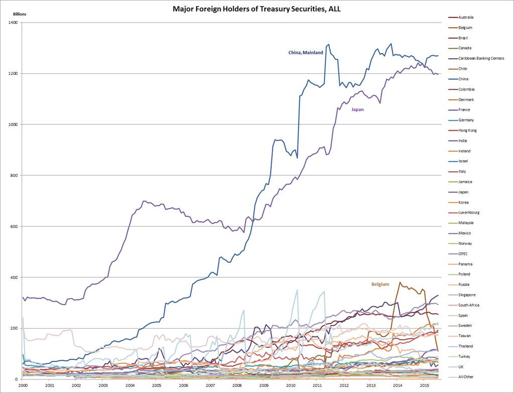 TreasuriesHolders