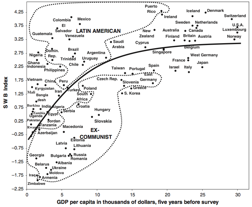 Well-being-vs-GDP-and-different-types-of-societies