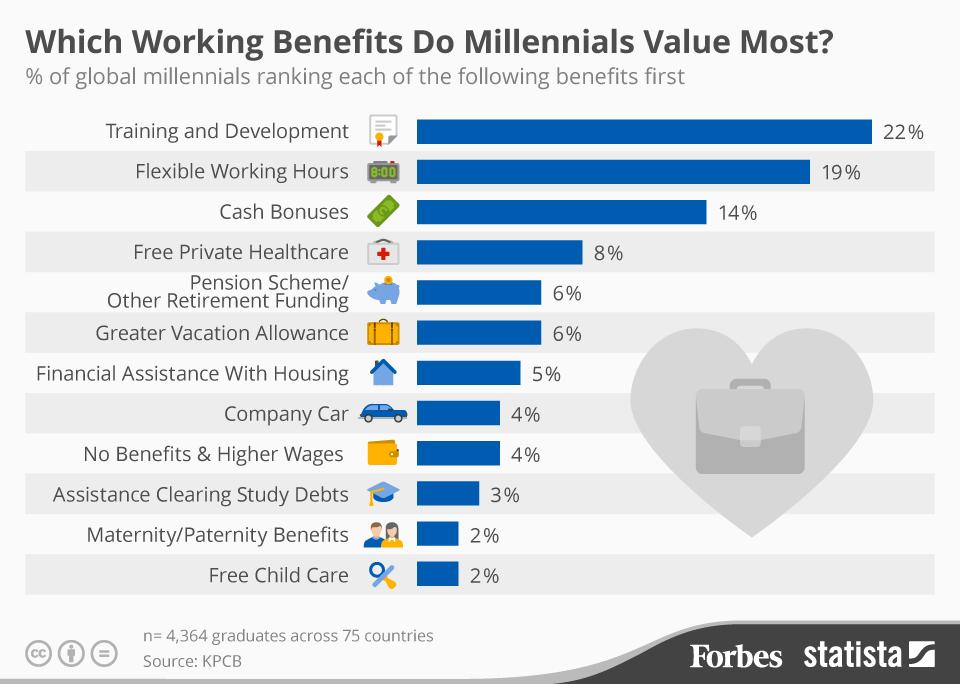 Work_Benefits_Fo
