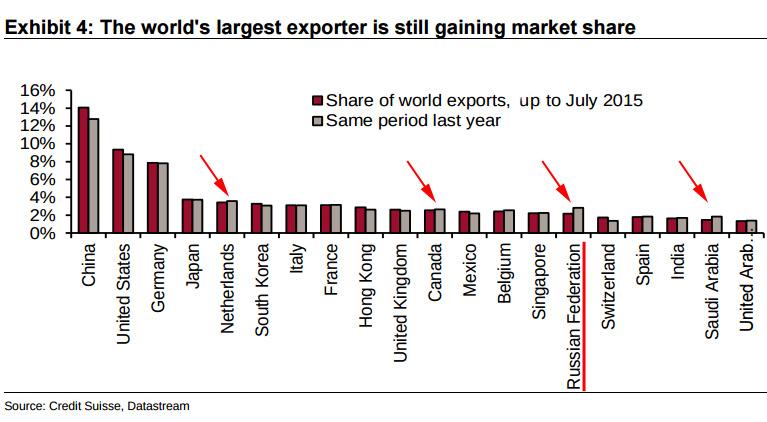 ExportShare