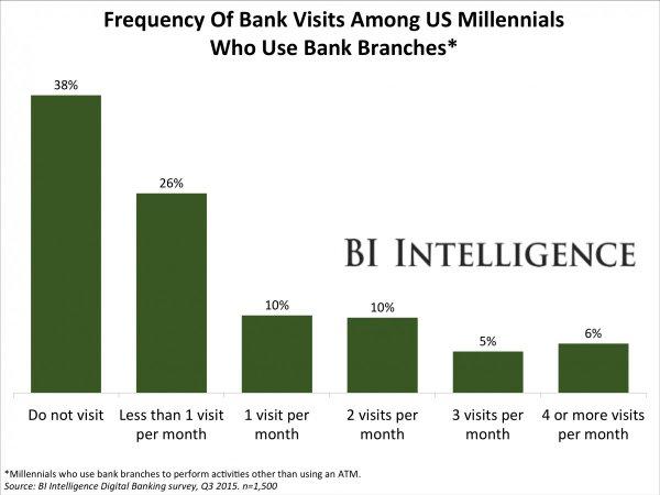 bii-freq_bank_visits