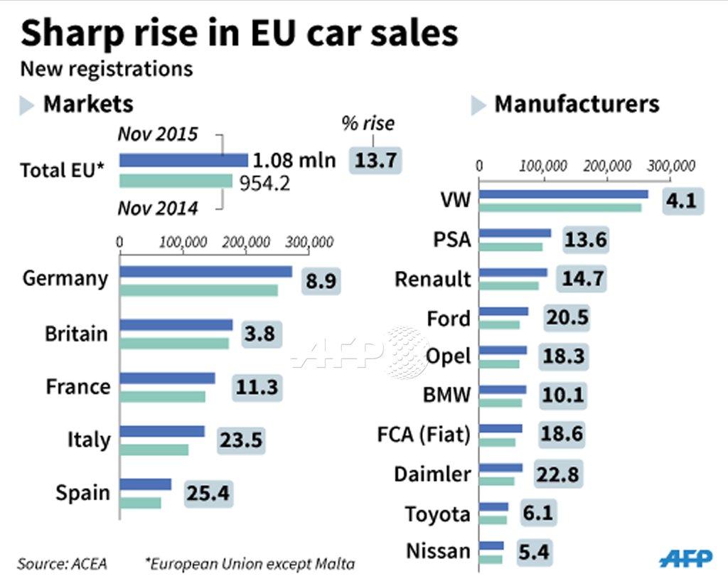 EU-auto-salesl