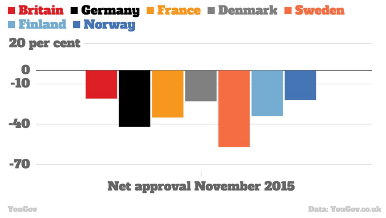 Net-approval-ratings-European-governments-November-2015
