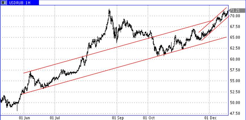 USD-RUR-18_Dec-2015