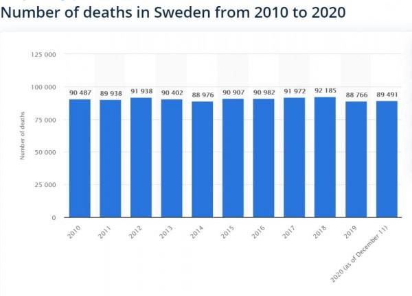 Говорят, США очень плохо перенесли коронавирус. Якобы смертность у них большая. Однако...