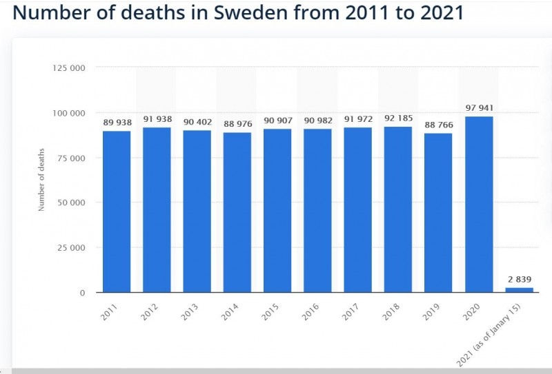 Швеция оказалась права!