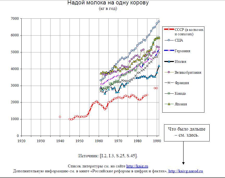 Эффективность советской коровы
