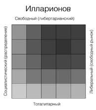 illarionovBase