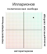 illarionovBaseAltern