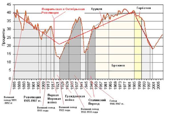 График душевого ВВП России-СССР vs. США