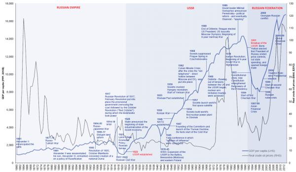 ВВП на душу населения и реальные цены на сырую нефть