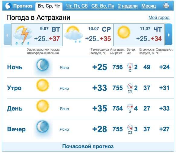 Погода по гисметео в усолье-сибирском иркутской области