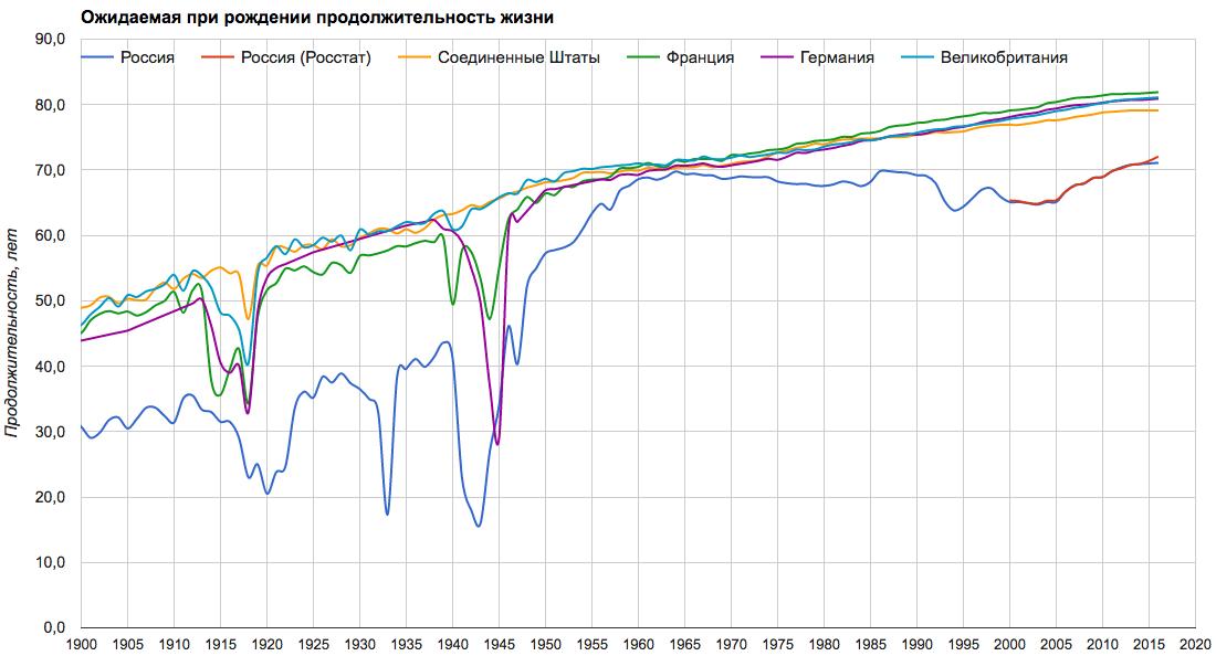 Срок жизни 1900-2020.png