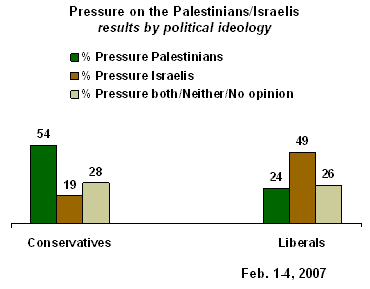 presure on palest or isr libs VS. cons
