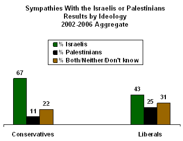 sympathies on palest or isr libs VS. cons  02_06