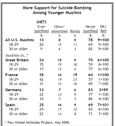 youth comparison of muslim suicide bombing