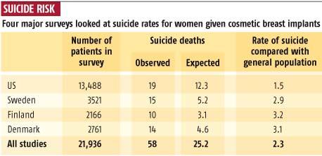 silicon suicide