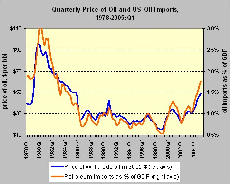 us oil production & import