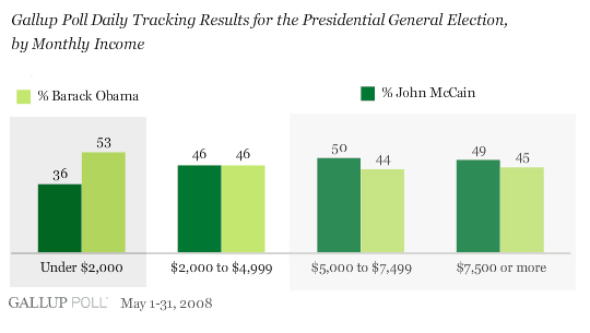 Obama / McCain by income