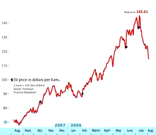 oil prices 2008